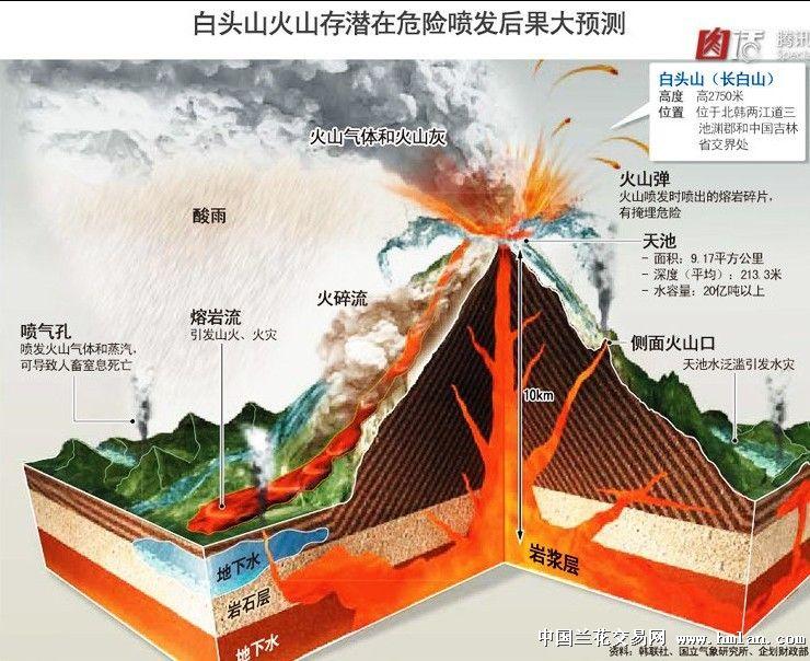 返回展开页面 茶余兰后 帖子内容  韩国媒体绘制的长白山火山喷发示意